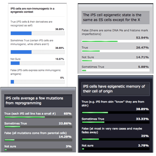 iPS cell polls