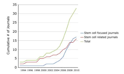 Stem Cell Journals