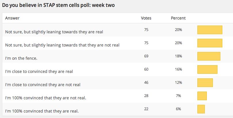 STAP poll week 2