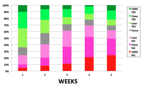 STAP5 new graph