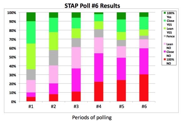 STAP cell poll #6