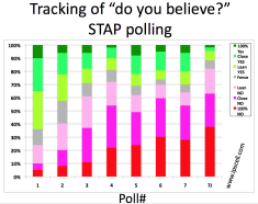 STAP cell poll 7