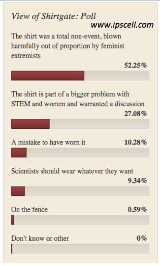 Shirtgate shirtstorm poll results