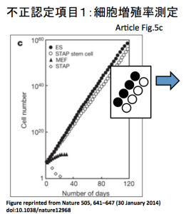 STAP cells Figure