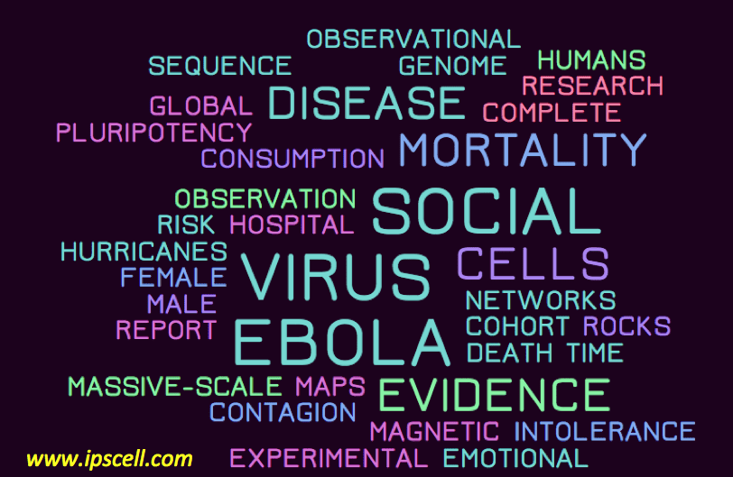 Top science articles word cloud