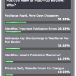 """Thumbs Up For Post-Pub Review in Poll; Dissenters Fault """"Gotcha"""" Mentality"""