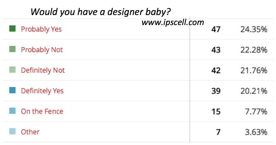 Poll Designer Baby