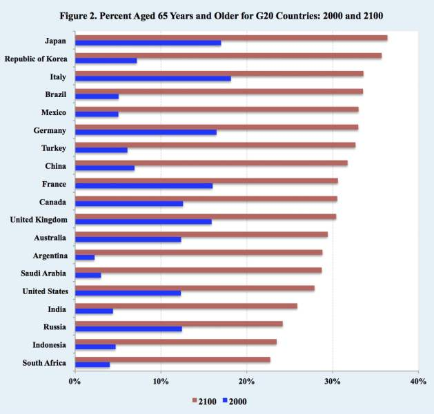 Population Aging: Percent Aged 65 Years and Older for G20 Countries: 2000 and 2100. Source: United Nations Population Division