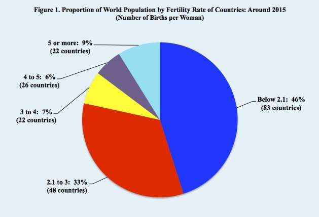 Robots: A Solution to Declining and Aging Populations? - Proportion of World Population by Fertiliity Rate of Countries