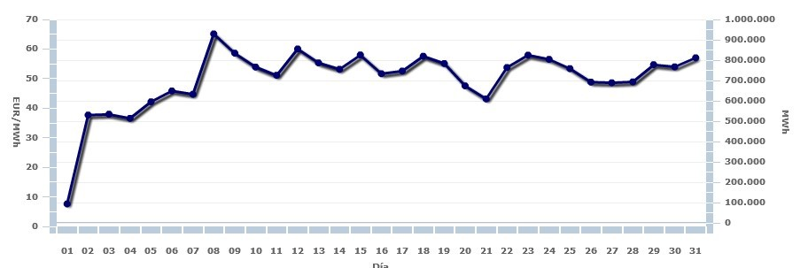 Enero: Descienden las temperaturas y los precios de la energía eléctrica