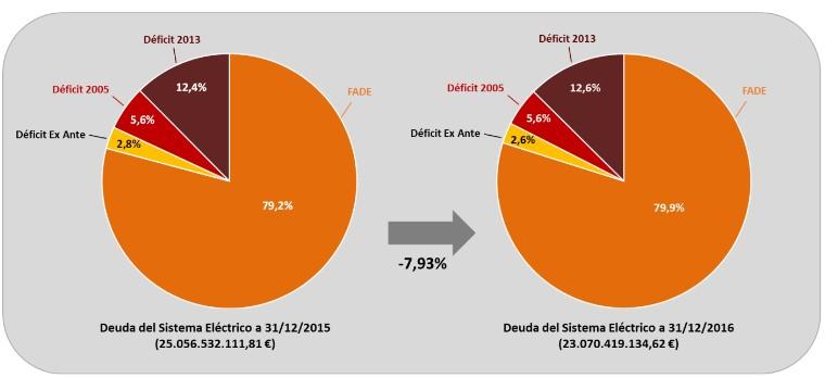 Importe total de la deuda del sistema eléctrico