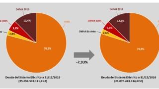 Importe total deuda sistema eléctrico