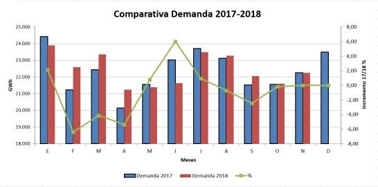 Comparativa de la demanda entre 2017 y 2018