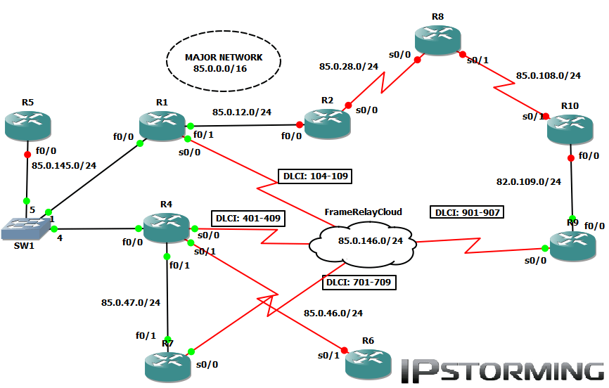 Routing Switching IPStorming