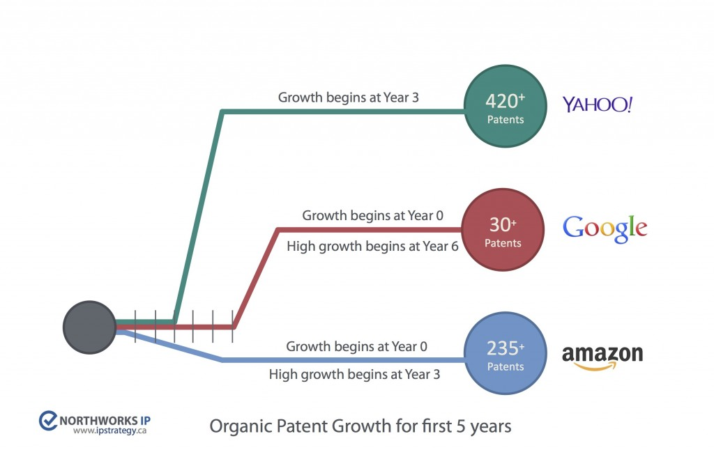 Organic patent growth from Google, Amazon, and Yahoo show different approaches in the initial years.