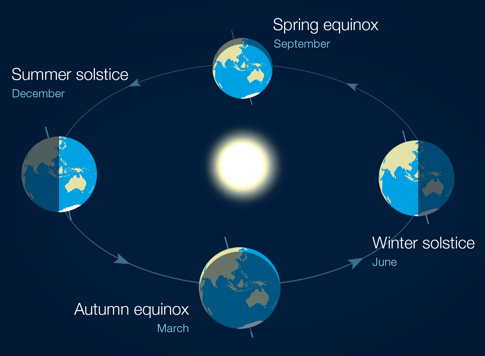 Dear Winter Solstice I Want My 3 Hours And 29 Minutes