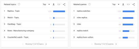 """Source : Google Trends – Recherche sur le mot """"replica"""" entre le 20 juin 2011 et le 20 juin 2021 – Related topics and queries"""