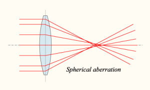 Lens-sphericalaberration