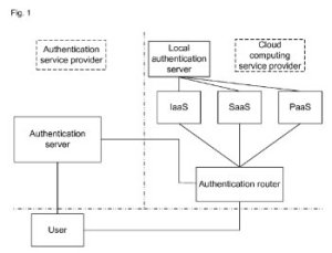 authentication routing