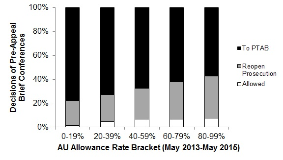 FIG. 5: Pre-Appeal Brief Conference Decision Distributions for Art Unit Allowance-Rate Brackets. For each request, the allowance rate of the assigned art unit was identified and used to assign data for the request to one of five art unit allowance-rate brackets. The request data for each bracket was then used to identify a distribution of decisions, which is represented by the color in the stacked bar graph.