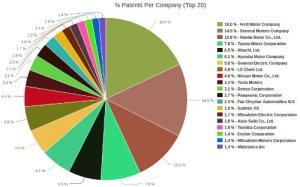 EV patent pie