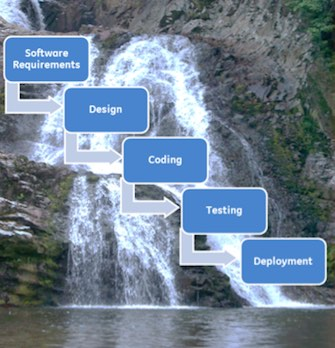 "Figure 1: Traditional ""Waterfall"" Software Development Approach"