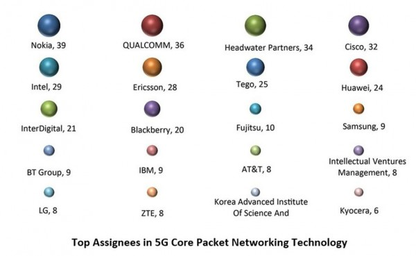 Top Assignees - Core Packet