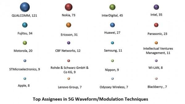 Top Assignees - Waverform Modulation