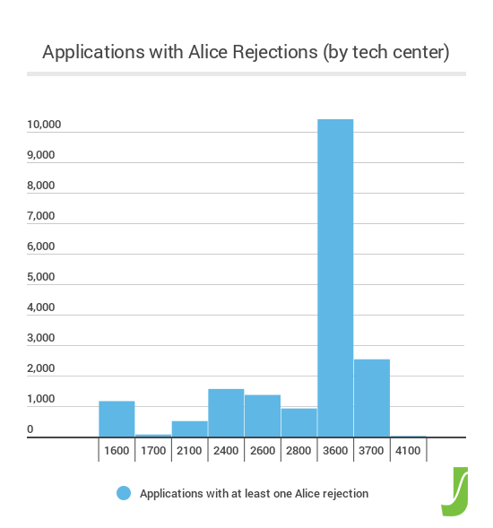 Figure 1 - Alice by Tech Center copy