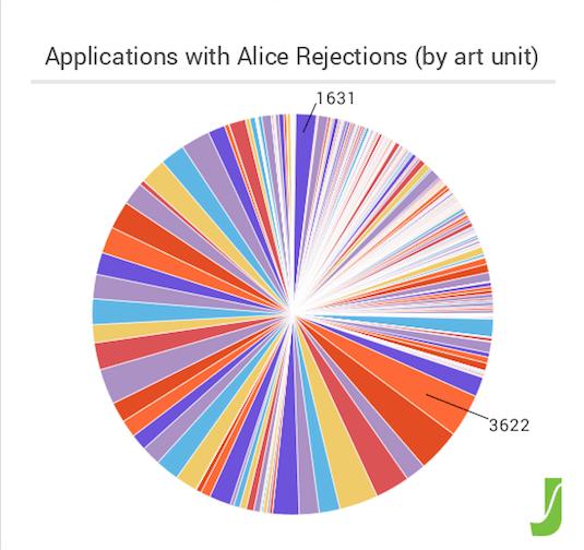 Figure 2 - Alice Rejections by Art Unit