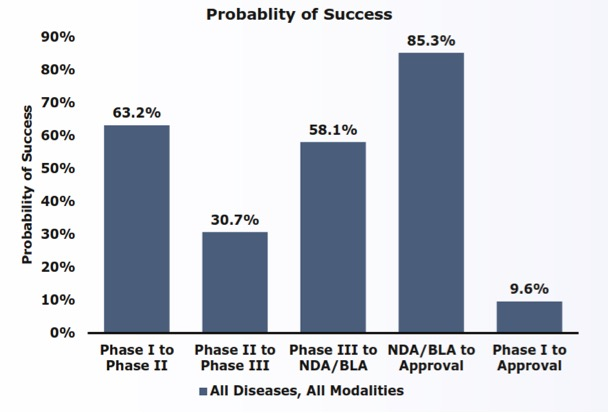 Figure 1: Phase Transition Success Rates and Likelihood of Approval (LOA) from Phase I for All Diseases, All Modalities[3]