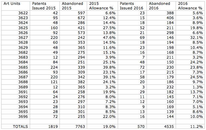 E-commerce Art Units at the USPTO. 2015-2016 Allowance rates.