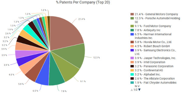 Automakers own most vehicle infotainment patents despite gains by Android  Auto, Apple CarPlay - IPWatchdog com | Patents & Patent Law