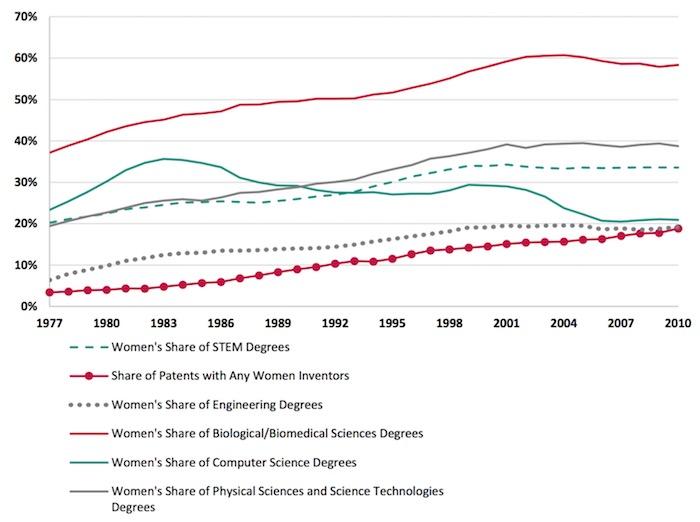women-stem-degrees