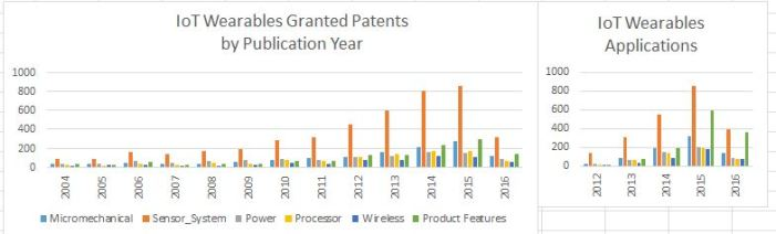 Figure 4, IoT Wearables Granted and Applications Patents by Publication Year