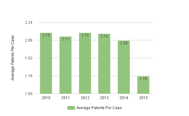 Weekly Chart 7-2 - Average Patents per Case