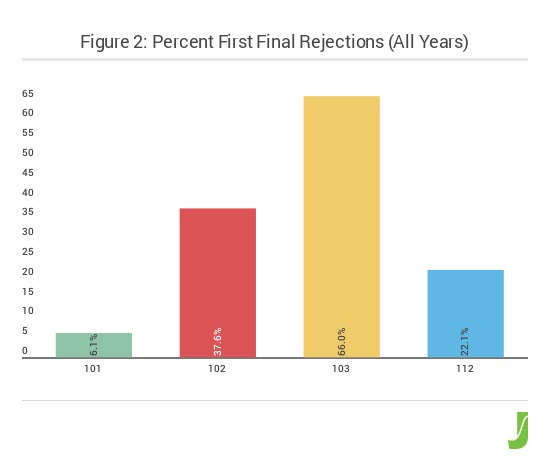 figure_2_percent_first_final_rejections_all_years