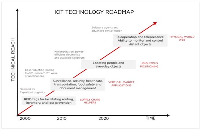 The Enabling Technologies of the Internet of Things - IPWatchdog com |  Patents & Patent Law