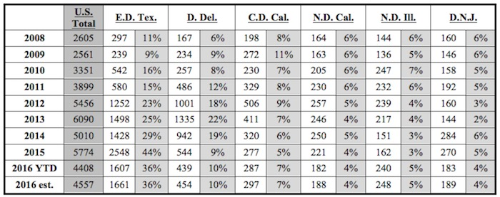 Table 1: Percentage of Cases Filed in the Most Popular Districts. Source: Docket Navigator Analytics.