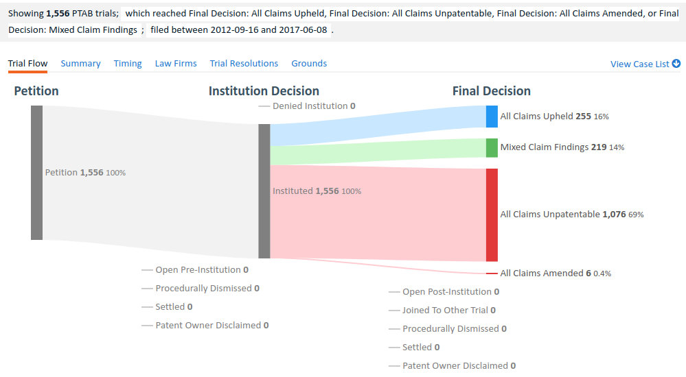 Are more than 90 percent of patents challenged at the PTAB defective? -  IPWatchdog com   Patents & Patent Law