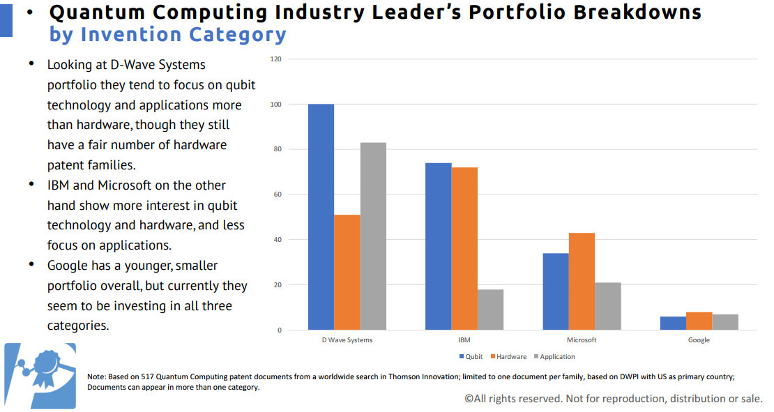 U S  Leads World in Quantum Computing Patent Filings with IBM Leading the  Charge - IPWatchdog com   Patents & Patent Law