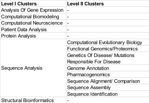 Patent Trends Study Part Four: Computational Biology and Bioinformatics  Industry