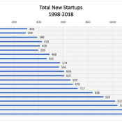 Figure 5. The number of startups more than tripled in 20 years, from 306 in 1998 to almost 1098 in 2018. This can be attributed to a sustained effort by universities to incubate early-stage technologies through startups.