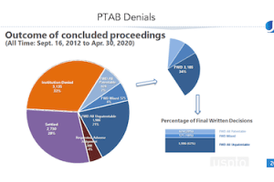 The Rise of PTAB Discretionary Denials – May 21, 2020