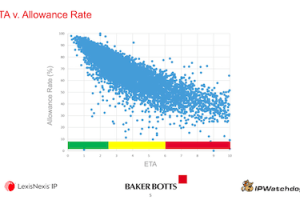 How USPTO Examiner Type Affects Patents – June 18, 2020