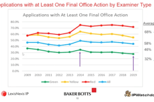 Impact of USPTO Examiners on Prosecution Outcomes – August 11, 2020