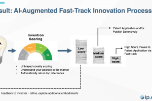 IP.com – Facilitating and Augmenting Innovation with Artificial Intelligence – Apr 29, 2021