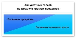 Аннуитетный способ погашения кредита в соответствии с законом | Блог Олег и Ко
