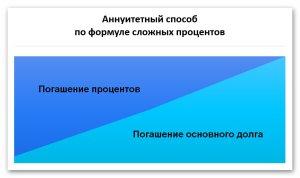 Схема аннуитетного погашения кредита с применением сложных процентов