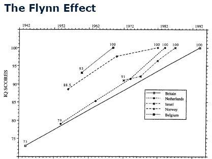 Flynn Effect IQ